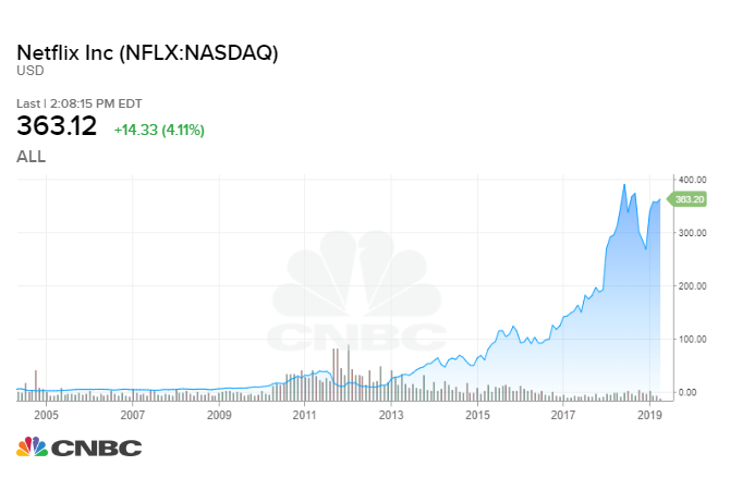 What a $1,000 investment in Netflix in 2007 would be worth now