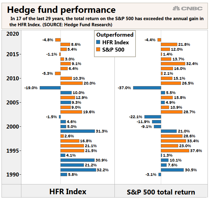 Hedge funds had their best first quarter in 13 years to start 2019