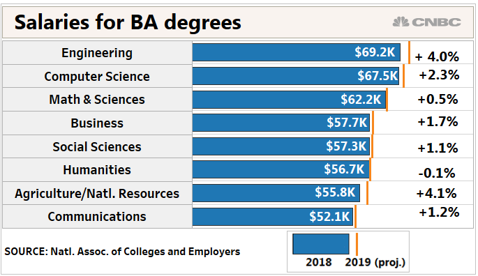 New College Grad Job Outlook More Offers Higher Salaries The Entrepreneur Fund