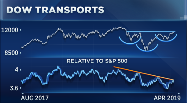 Transports are heading to a new high once they top this key level, says technician
