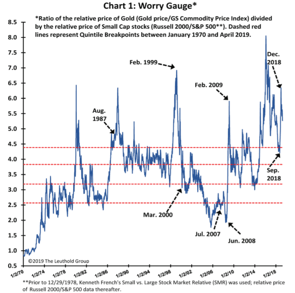 The 'Worry Gauge' shows investors are still really scared, and that could drive stocks a lot higher