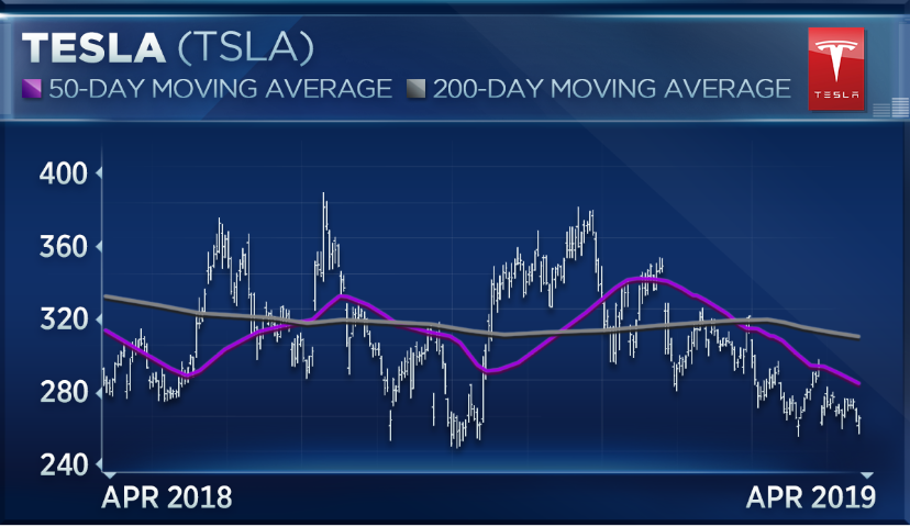 Tesla should be valued at less than $100 a share, investor says