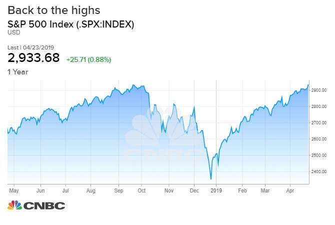New Stocks 2019 Markets are at highs, the enthusiasm is low, but the rally could go on