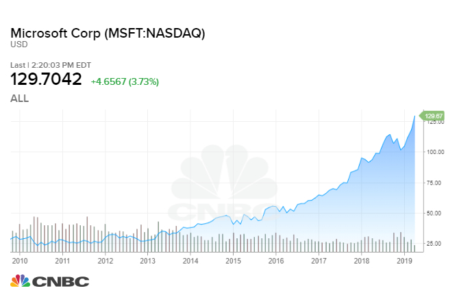 What a $1,000 investment in Microsoft in 2009 would be worth now