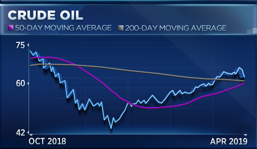 Crude oil breaks longest win streak in 4 years, but charts suggest more gains