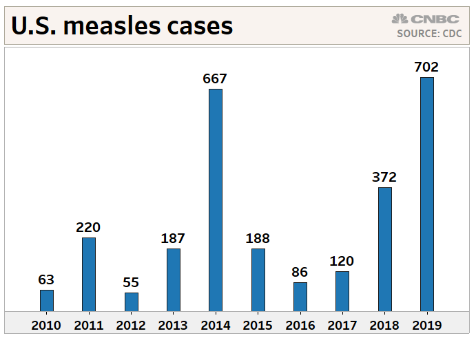 US measles cases climb to 704 as the disease spreads among