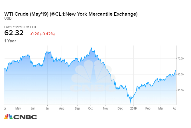 Why oil and gasoline prices are rising faster than analysts