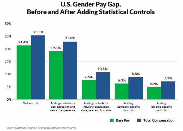 6cdc4b5eaf5 46% of American men think the gender pay gap is made up