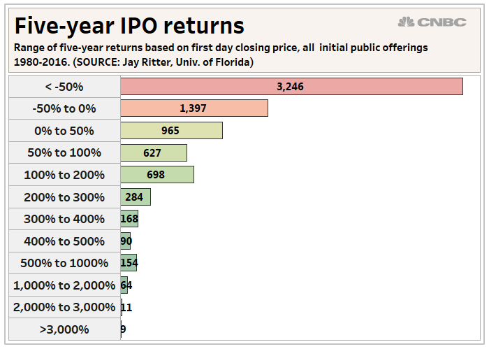 Ipo return and aftermarket beta