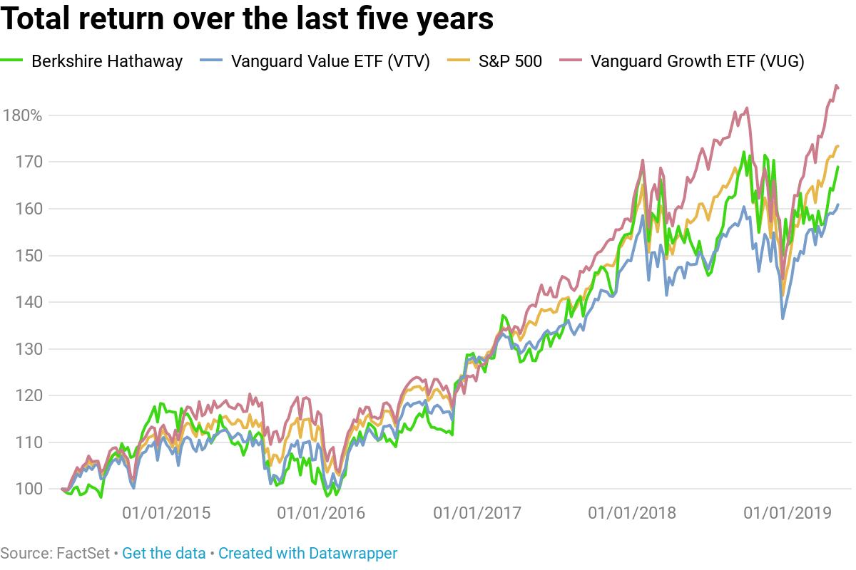 Warren Buffett heads into Berkshire weekend with stock underperforming