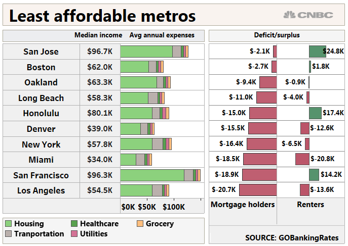 Here are the most and least affordable cities to live in