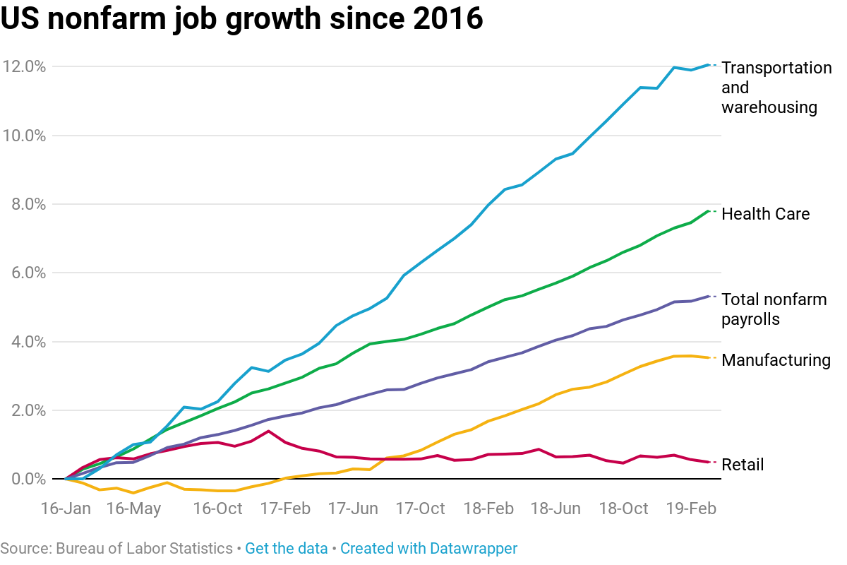 Booming jobs market is leaving the retail industry behind