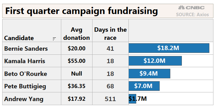 Cory Booker says his 2020 campaign raised more than $5 million in the first quarter