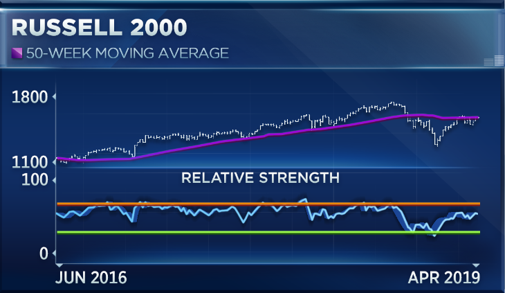How the Russell 2000 could make or break the market rally
