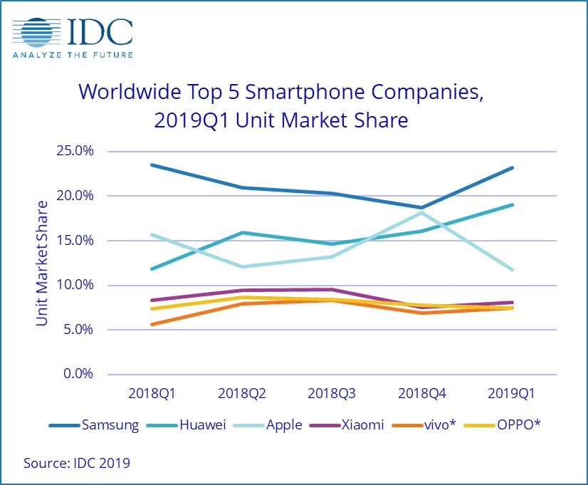 ffdcc9c030a ... surpassed Apple in market share in 2018, but the first quarter's  figures show a much wider spread between the two tech giants than  previously reported.