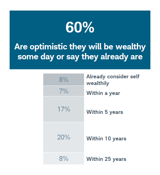 How much money Americans think you need to be considered