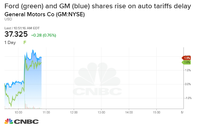 Ford, GM shares jump on report that Trump plans to delay
