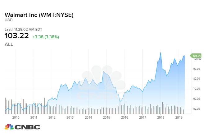 What a $1,000 investment in Walmart in 2009 would be worth now