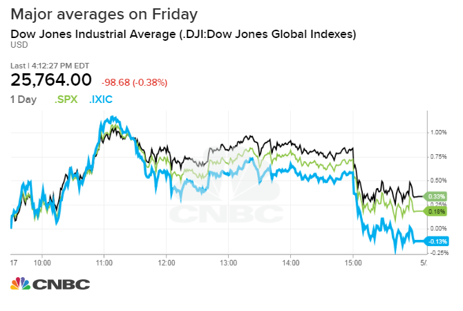 Stocks fall following a sell-off in the final hour on news