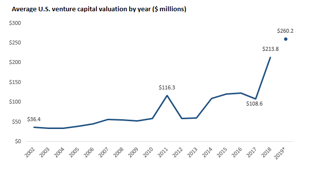 Biotech IPO performance pokes holes in Silicon Valley's theory for