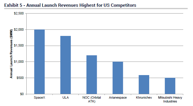 Spacex Stock Price >> Spacex Revenue 2 Billion From Rockets Last Year Jefferies Estimate