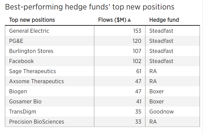 The top-performing hedge funds are buying GE, Facebook, Biogen