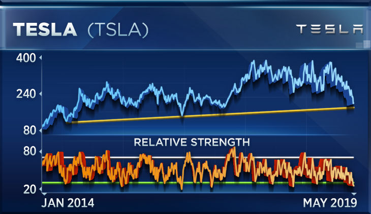 Here's the level where you should start buying Tesla: Expert