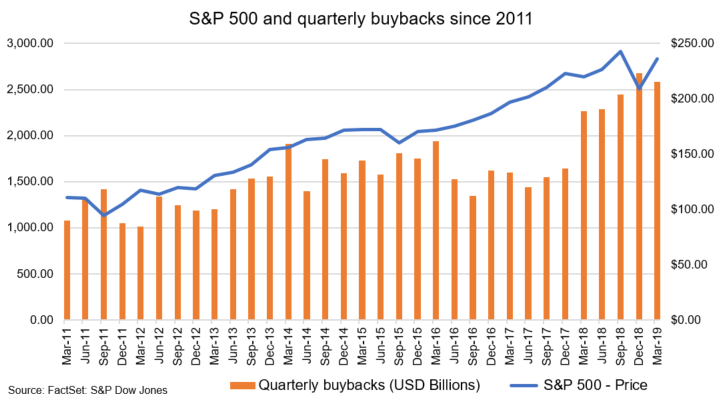 Research paper on buyback of shares
