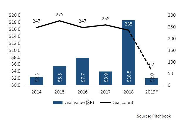 Venture capital investors bullish on online payments