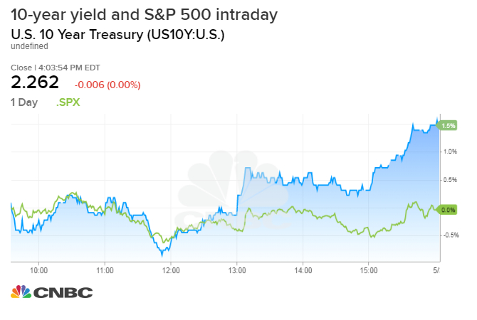 Dow Slides More Than 200 Points As Yields Fall On Worries About The