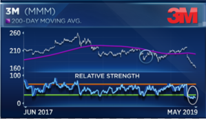 Dow trade victim 3M is doing something it hasn't done since the