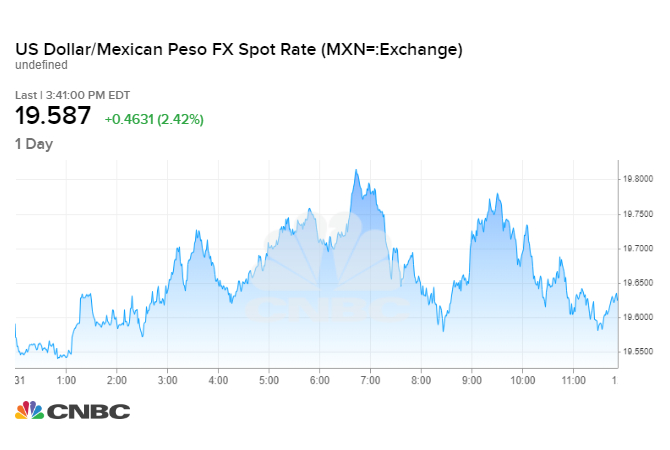 Peso plunges vs the US dollar after Trump announces Mexican
