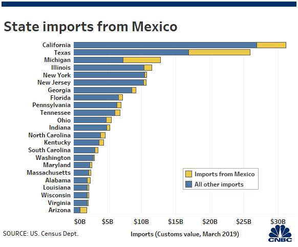Trump Mexico tariffs and trade war would hit Texas and Michigan