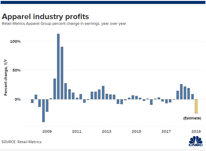 Apparel retail earnings haven't been this bad since the
