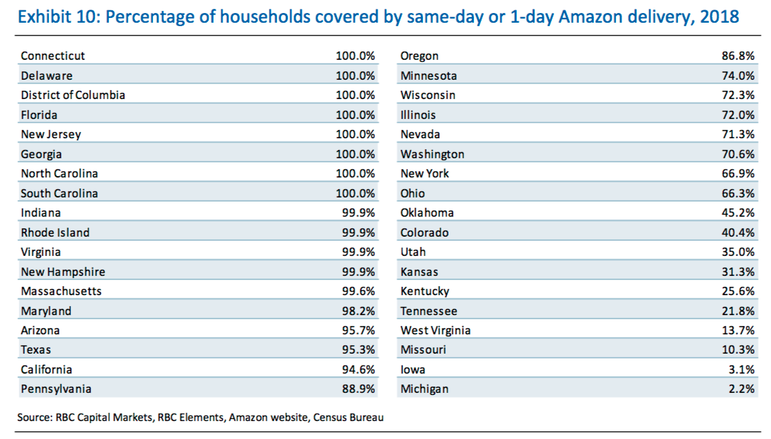 Amazon can already ship to 72% of US population in a day