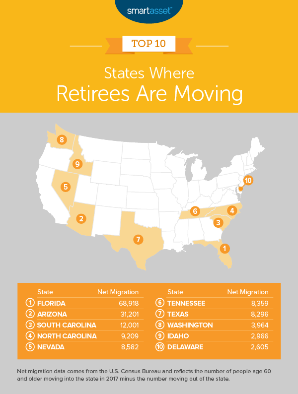 Best States To Retire 2020.Retirees Are Flocking To These Hot Spots
