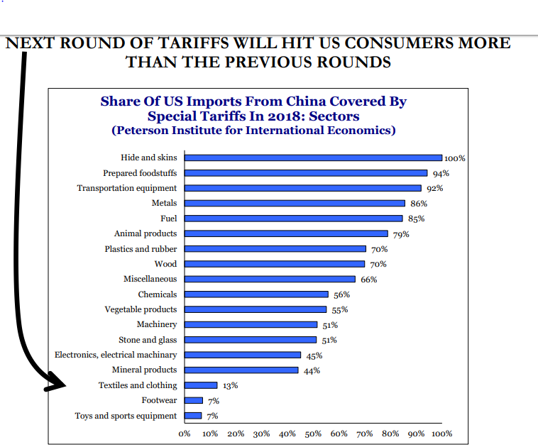 If Trump slaps China with his threatened tariffs, the US consumer could pay