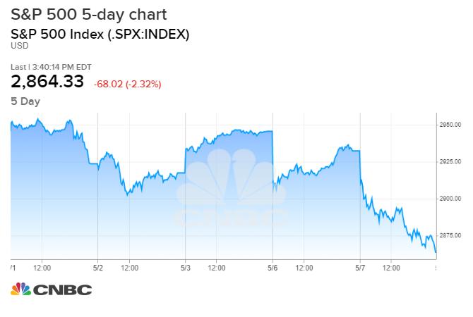 SPX_chart.1557258095218.jpeg