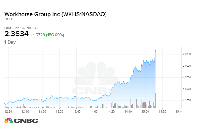 Trump tweet sends penny stock Workhorse surging by more than