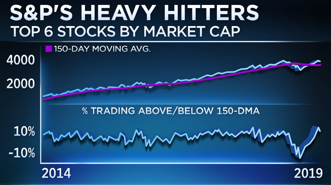 These 6 stocks could make or break the S&P 500's run