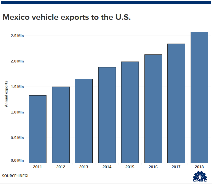 Trump's Mexico tariffs risk pricing some Americans out of