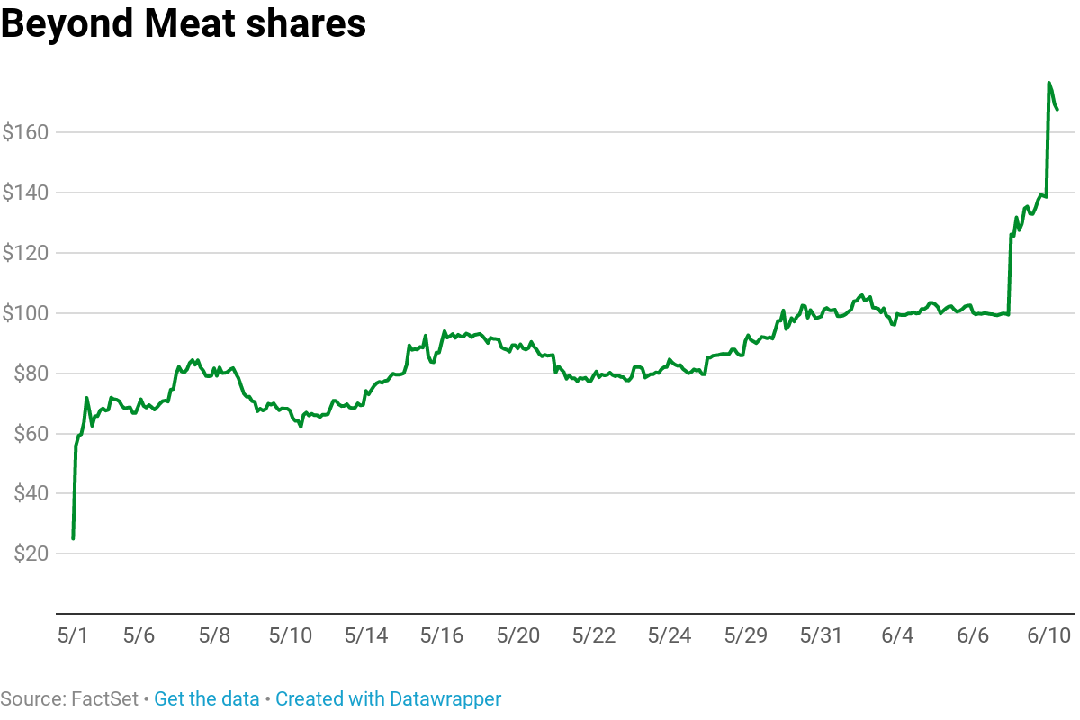 Beyond Meat short sellers lose nearly $400 million as stock
