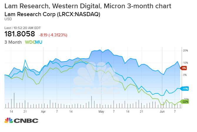 Evercore sees semiconductor sector recovery pushed later into 2020