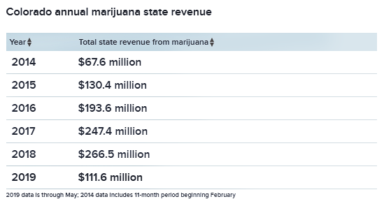 Colorado passes $1 billion in marijuana state revenue