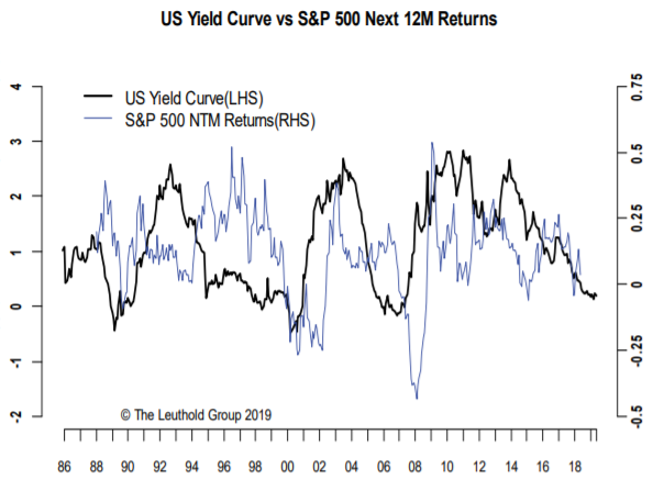 This chart shows why everyone on Wall Street is so worried about the yield curve