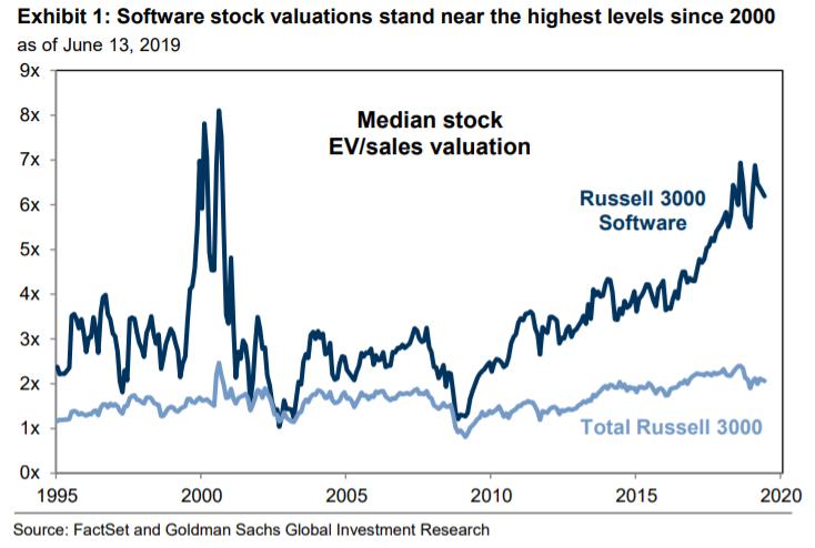 Goldman Sachs: Technology stocks are overvalued