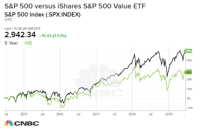 Is value investing dead? It might be and here's what killed it