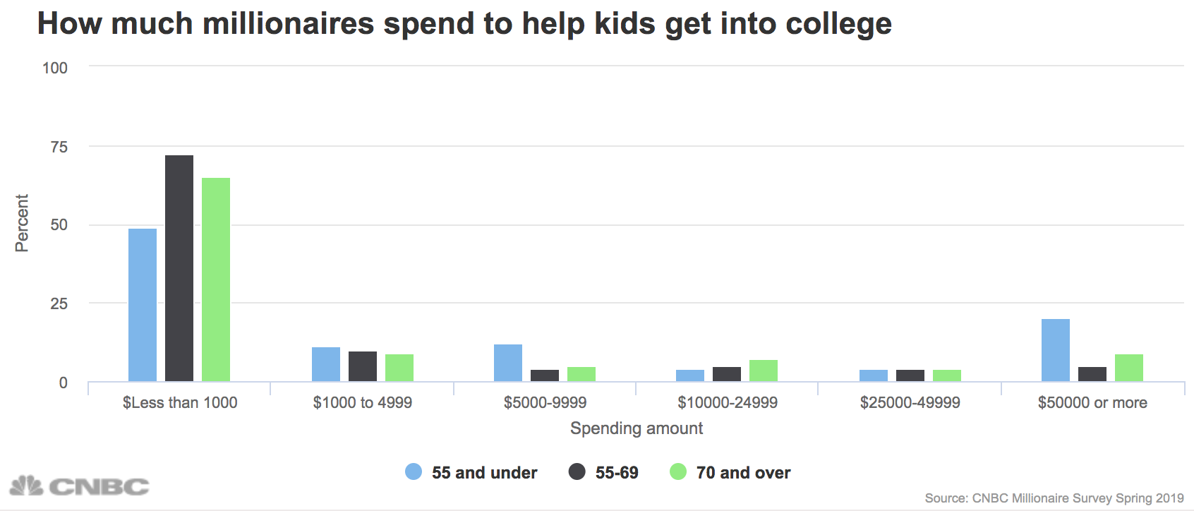 Study Shows Kids Test Scores Drop When >> This Is How Much Money Rich Families Spend To Get Kids Into College