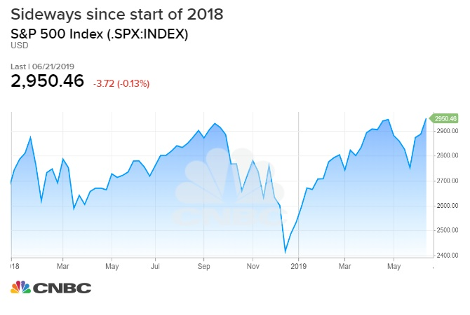 Handicapping the chances for a second-half rally in stocks
