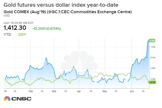 Anti-dollar trade sends investors into gold and bitcoin 35